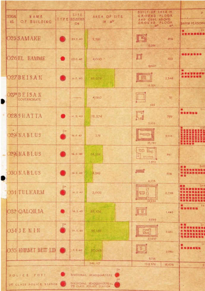 Segment of the hand-drawn matrix catalogue of the fortified stations, drawn by  British Mandate architect Otto Hoffman (retrieved from Israel's National Library)